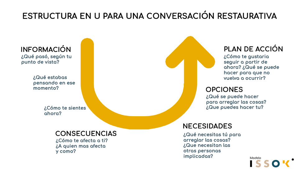 conversacion-restaurativa-issok